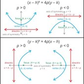 How Do You Find The Equation Of A Parabola Given Vertex And Focus