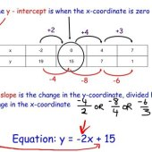 How To Write A Linear Equation From Table Of Values