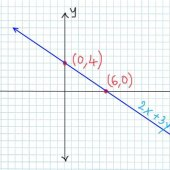 How To Write An Equation From A Graphed Line