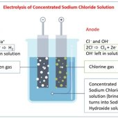 Salt Water Electrolysis Equation